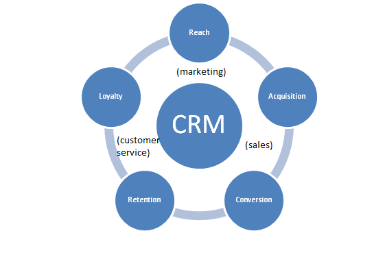 outsource customer relationship management